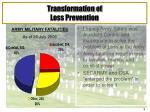 transformation of loss prevention