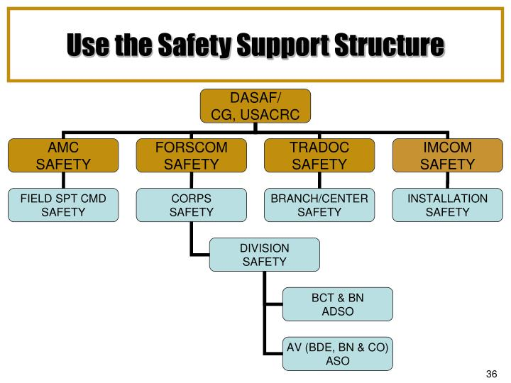 Use the Safety Support Structure
