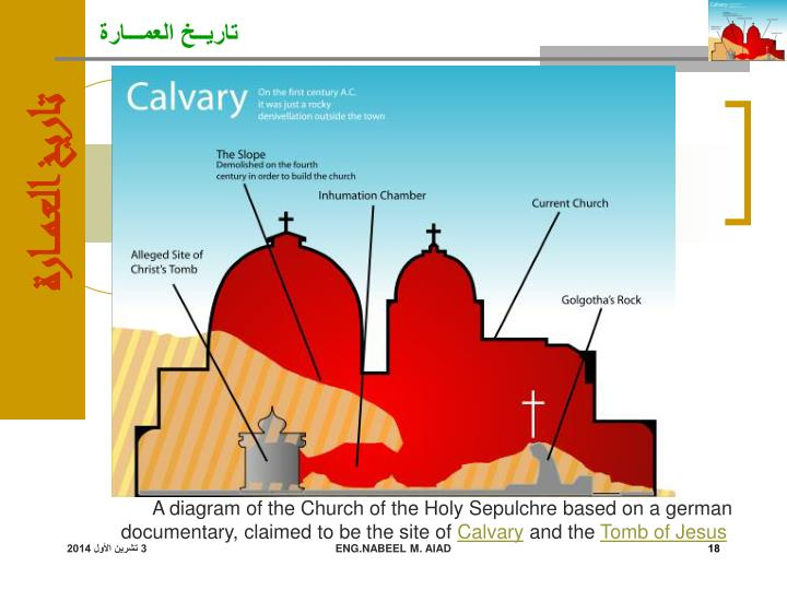 A diagram of the Church of the Holy Sepulchre based on a german documentary, claimed to be the site of