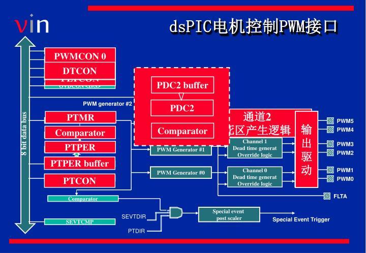 PWMCON 0