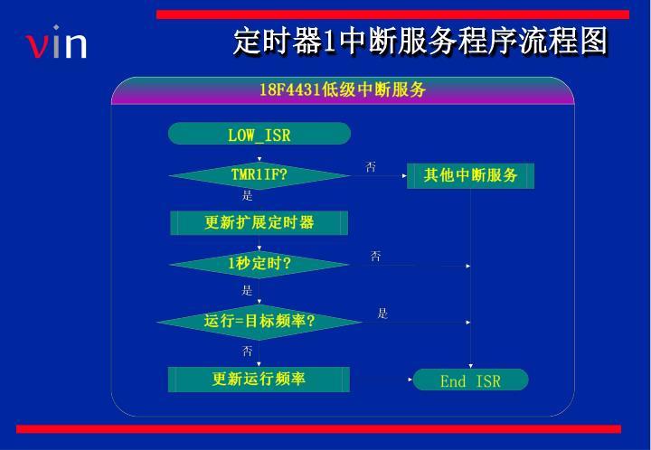 定时器1中断服务程序流程图