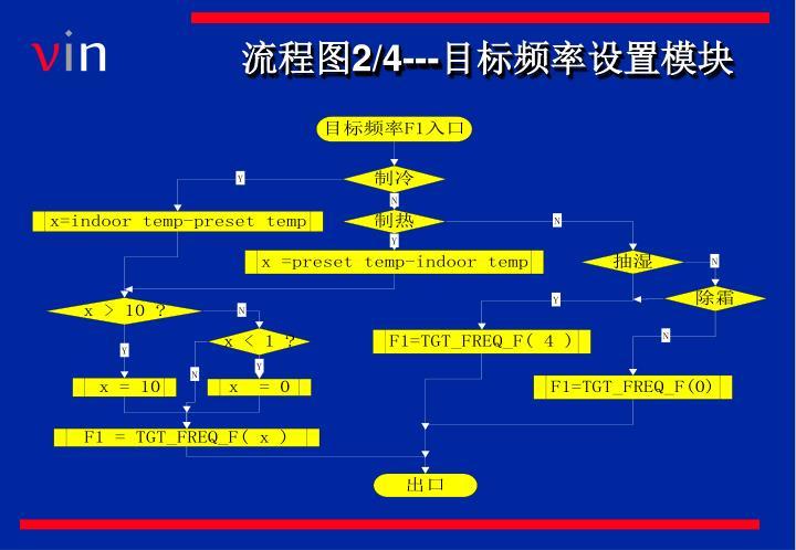 流程图2/4---目标频率设置模块