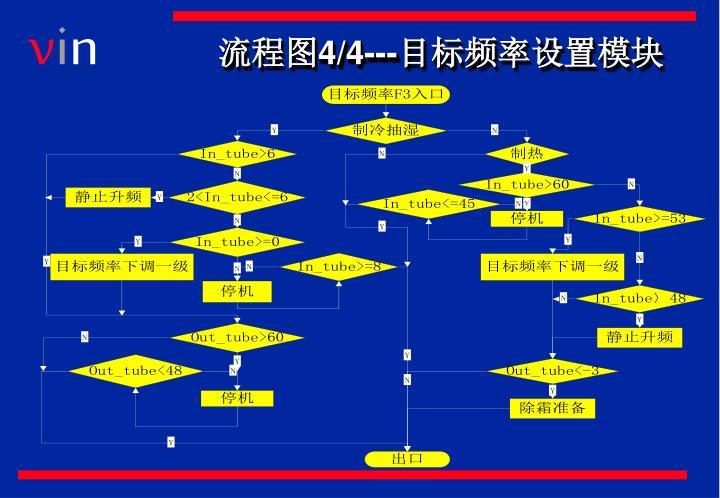 流程图4/4---目标频率设置模块