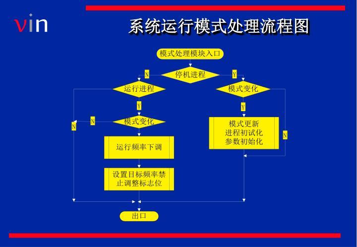 系统运行模式处理流程图