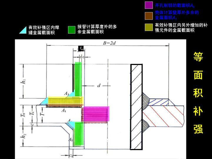 有效补强区内焊缝金属截面积