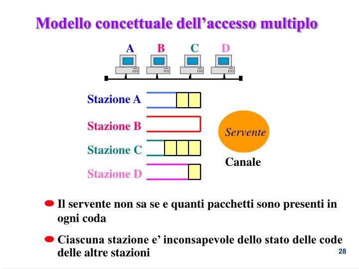 Modello concettuale dell'accesso multiplo