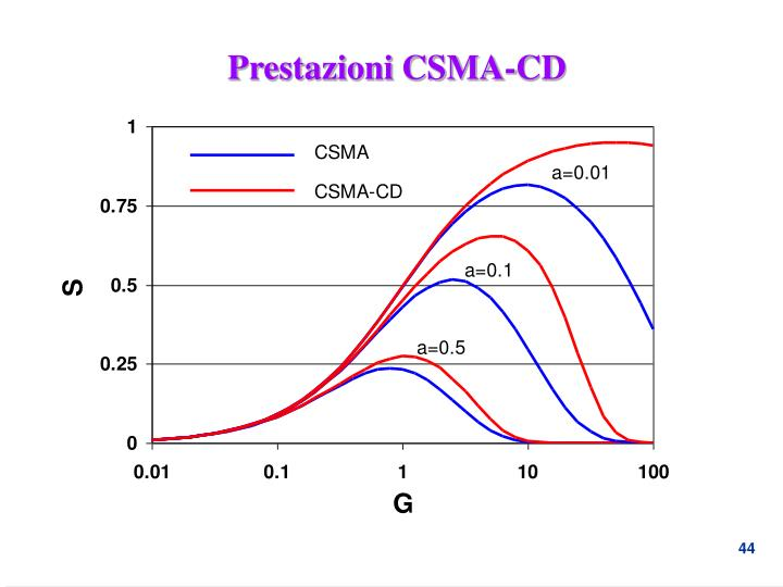 Prestazioni CSMA-CD