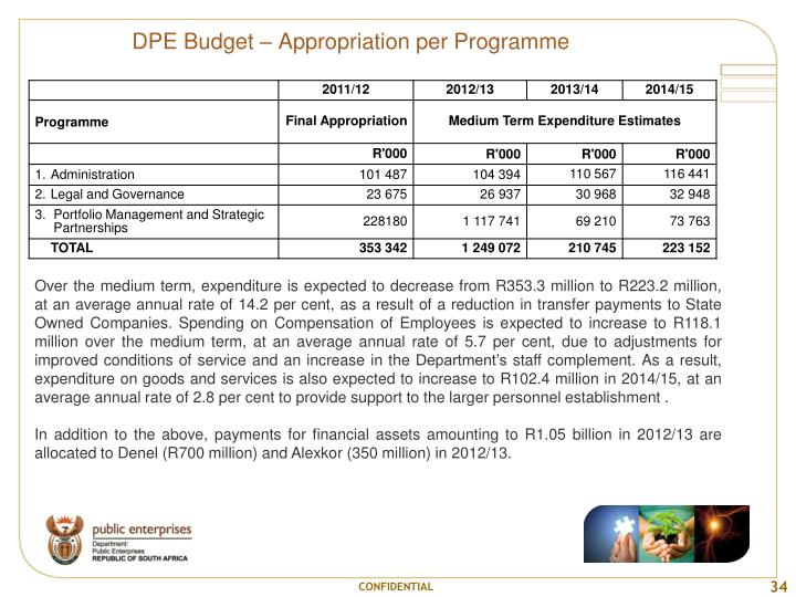DPE Budget – Appropriation per