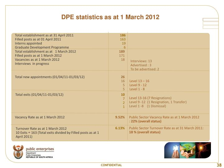 DPE statistics as at 1 March 2012