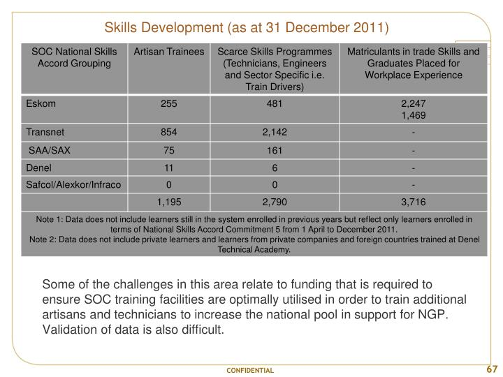 Skills Development (as at 31 December 2011)