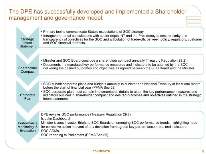 The DPE has successfully developed and implemented a Shareholder management and governance model.