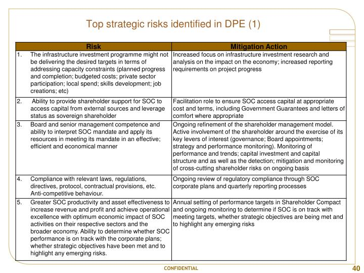 Top strategic risks identified in DPE (1)