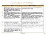 top strategic risks identified in dpe 1