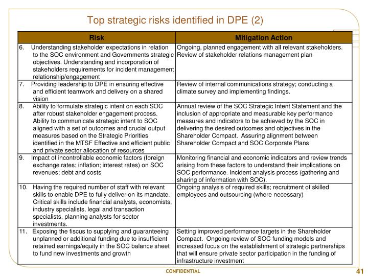 Top strategic risks identified in DPE (2)