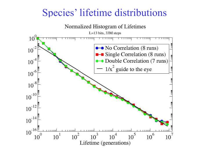 Species' lifetime distributions