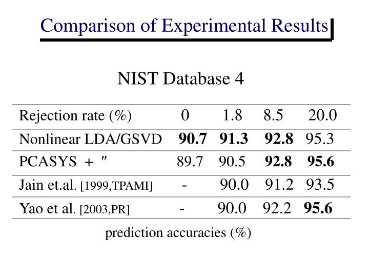 Comparison of Experimental Results