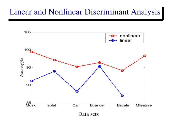 Linear and Nonlinear Discriminant Analysis