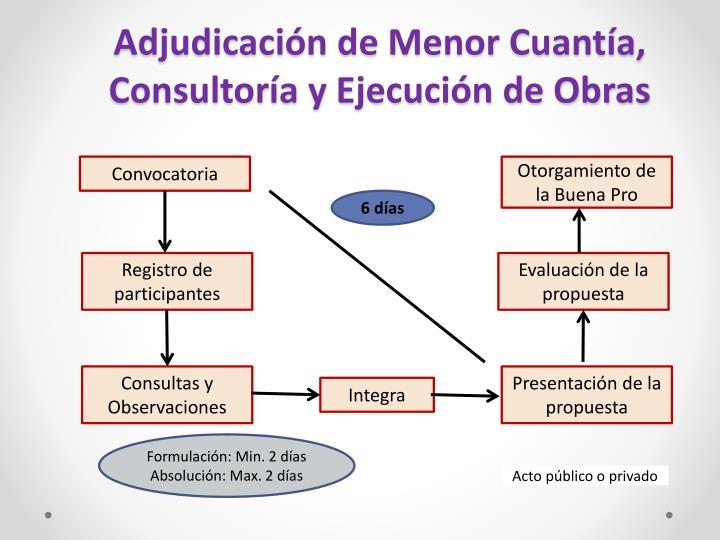 Adjudicación de Menor Cuantía, Consultoría y Ejecución de Obras