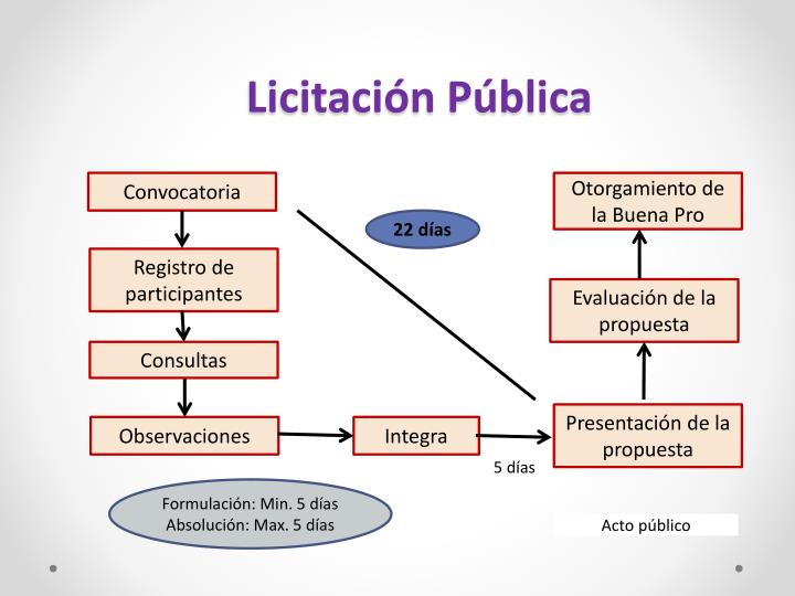 Licitación Pública