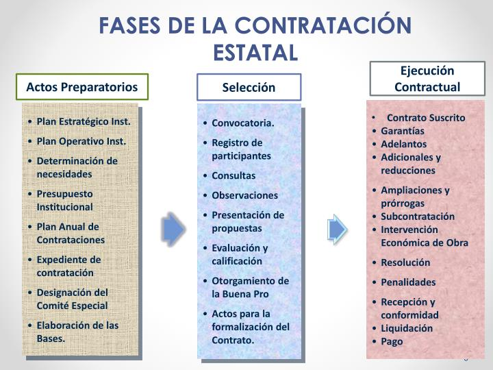 FASES DE LA CONTRATACIÓN ESTATAL