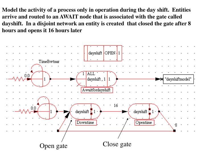 Model the activity of a process only in operation during the day shift.  Entities arrive and routed to an AWAIT node that is associated with the gate called dayshift.  In a disjoint network an entity is created  that closed the gate after 8 hours and opens it 16 hours later