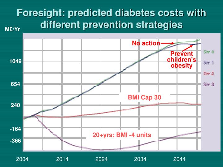 Foresight: predicted diabetes costs with different prevention strategies