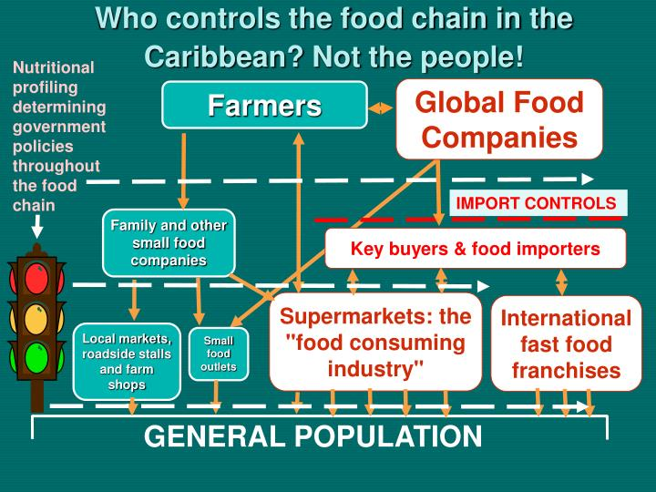 Who controls the food chain in the Caribbean? Not the people!