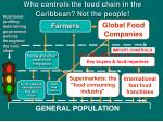 who controls the food chain in the caribbean not the people1