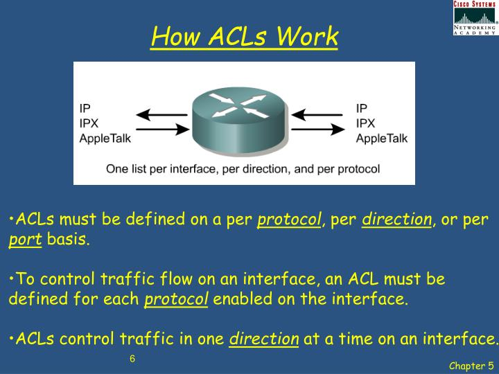 How ACLs Work