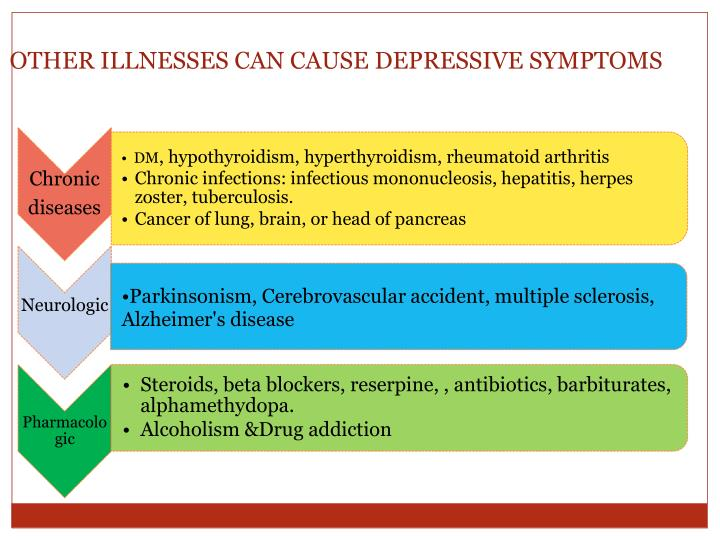 OTHER ILLNESSES CAN CAUSE DEPRESSIVE SYMPTOMS