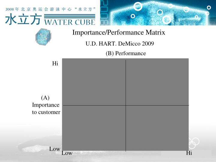 Importance/Performance Matrix