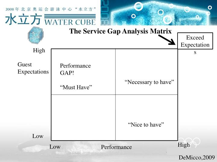 The Service Gap Analysis Matrix