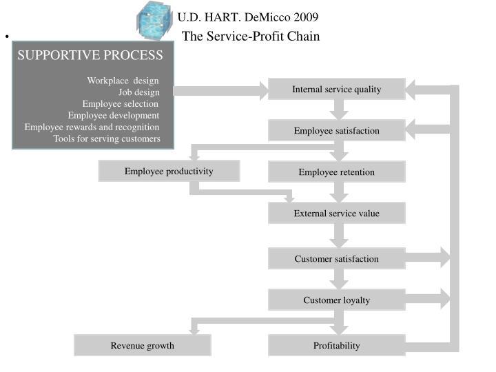 U.D. HART. DeMicco 2009