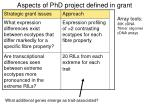 aspects of phd project defined in grant