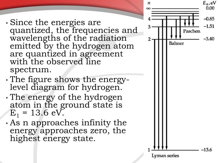 Since the energies are quantized, the frequencies and wavelengths of the radiation emitted by the hydrogen atom are quantized in agreement with the observed line spectrum.