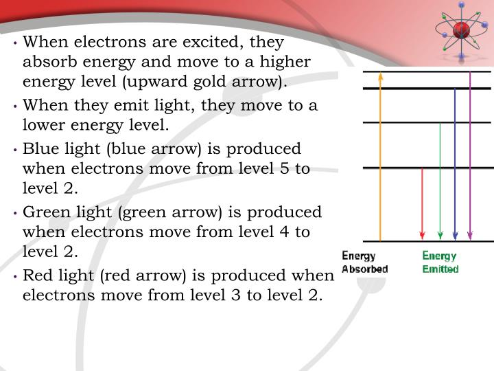 When electrons are excited, they absorb energy and move to a higher energy level (upward gold arrow).