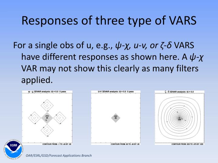 Responses of three type of VARS