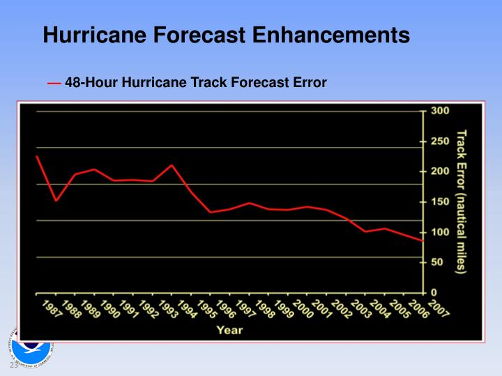 Hurricane Forecast Enhancements
