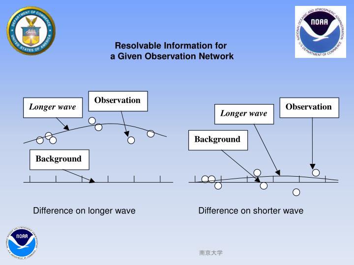 Resolvable Information for
