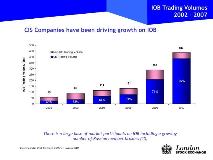 IOB Trading Volumes 2002 – 2007