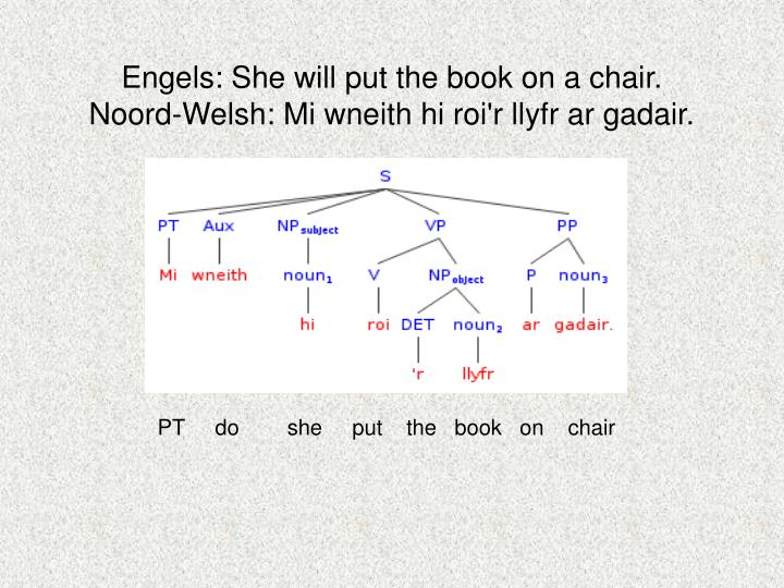 Engels: She will put the book on a chair.