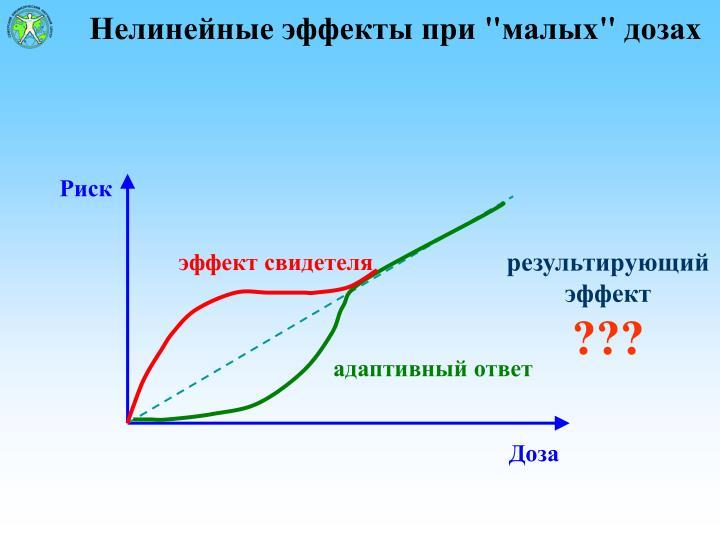 Нелинейные эффекты при