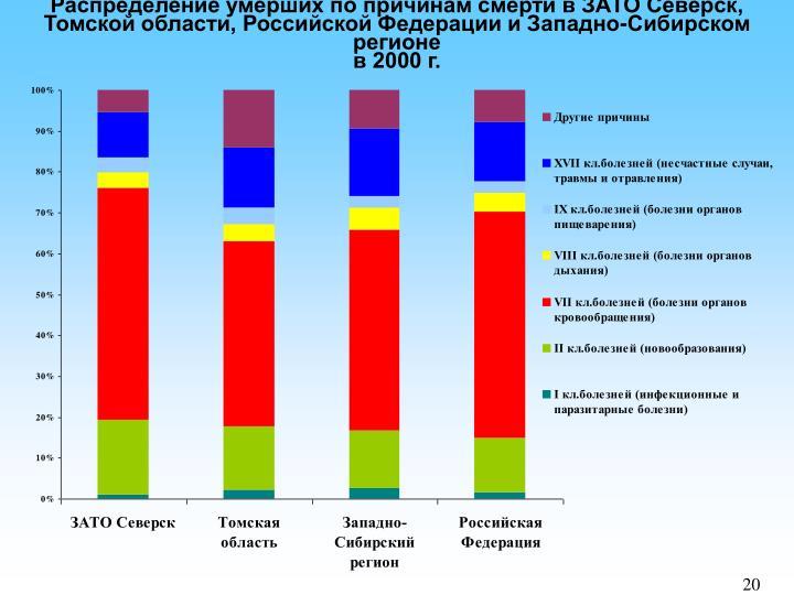 Распределение умерших по причинам смерти в ЗАТО Северск,