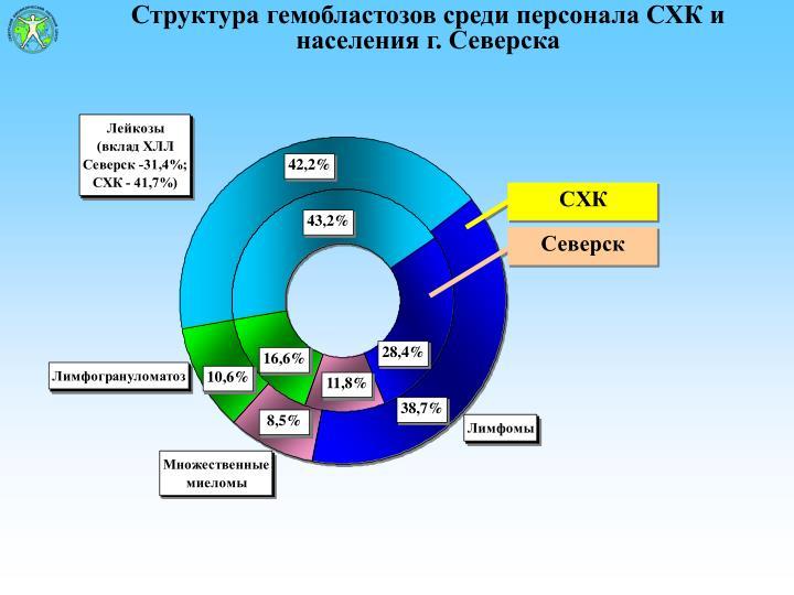 Структура гемобластозов среди персонала СХК и населения г. Северска