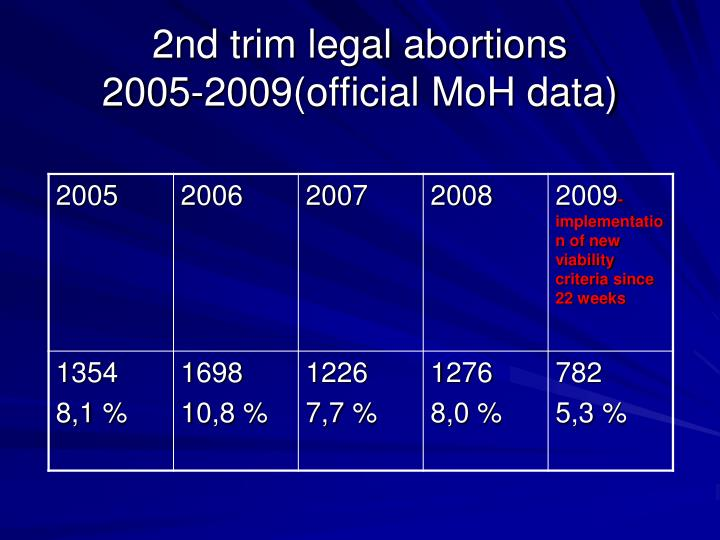 2nd trim legal abortions