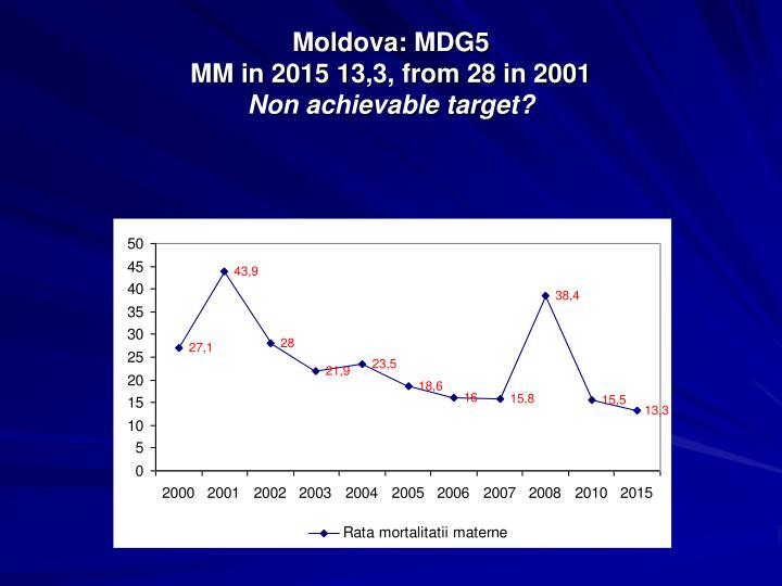 Moldova: