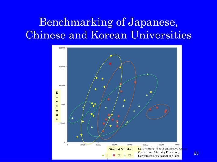 Benchmarking of Japanese, Chinese and Korean Universities
