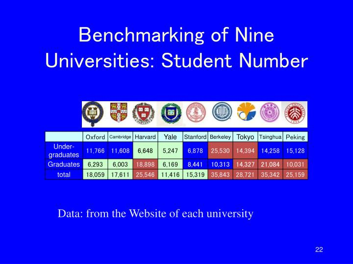 Benchmarking of Nine Universities: Student Number