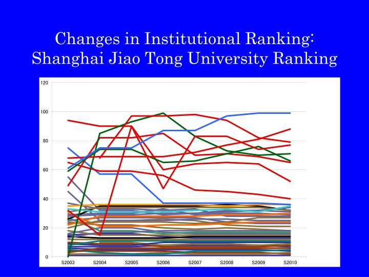 Changes in Institutional Ranking: