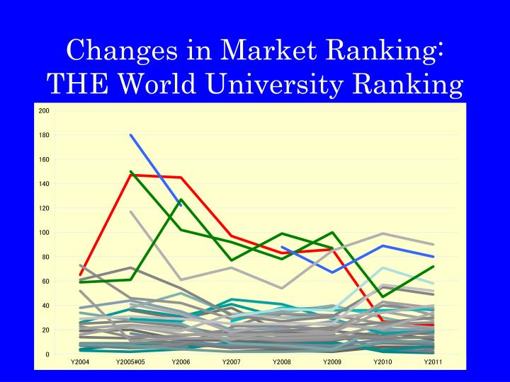 Changes in Market Ranking: